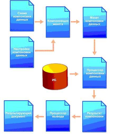 Пример схемы компоновки данных