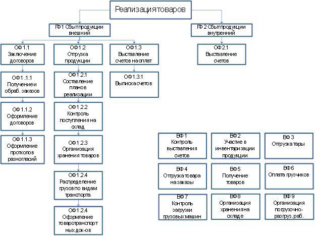Схема документооборота отдела.